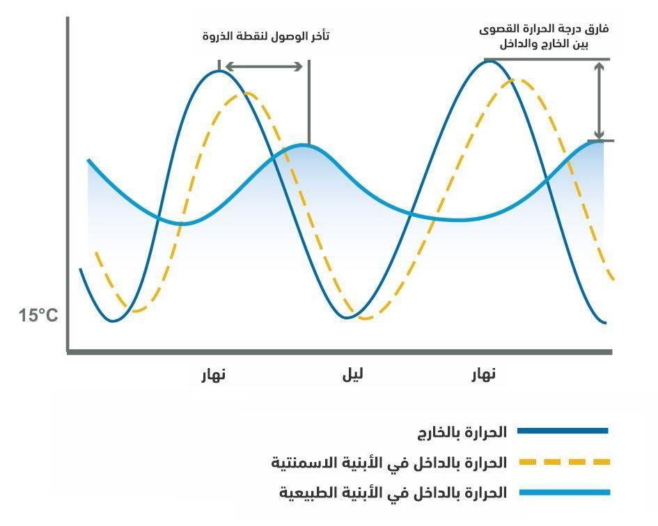 يمكن في الشكل ملاحظة، كيف تقوم الحوائط الطبيعية بتكييف الحرارة بالداخل، فهي تؤخر انتقال الحرارة في ذروتها إلى الداخل، وتكون لها ذروة قصوى منخفضة، بينما تحافظ على متوسط حرارة مريح عند انخفاض درجة الحرارة